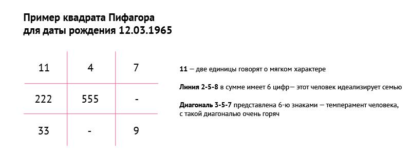 таблица пифагора по дате рождения совместимость онлайн