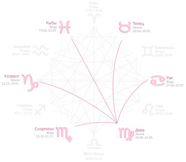 знак рак в браке с каким знаком