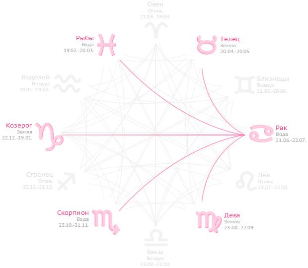 Совместимость Рака с другими знаками Зодиака